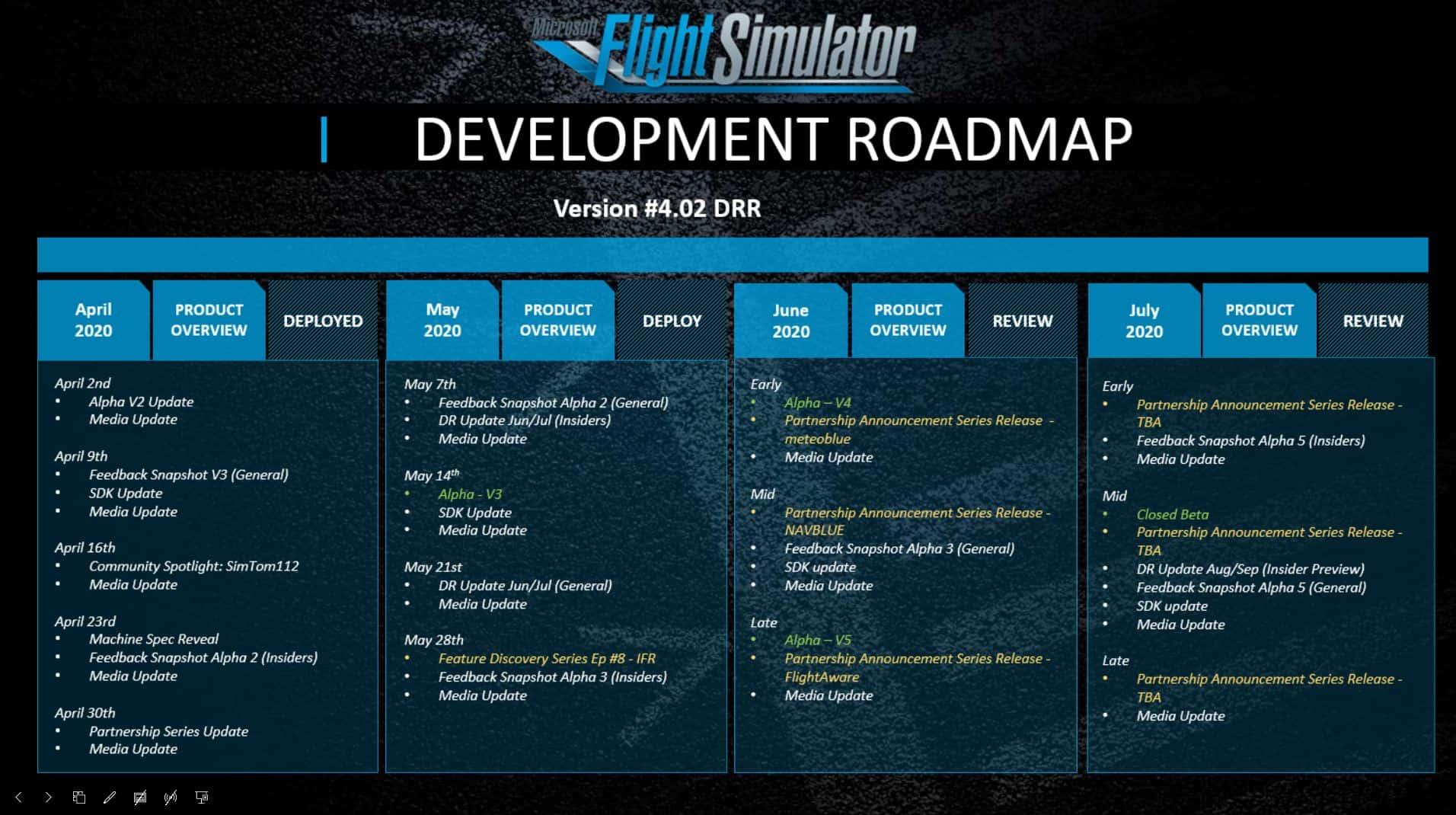 microsoft flight simulator yol haritası