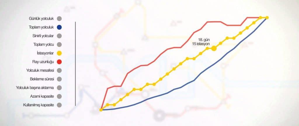 Mini Metro istatistik