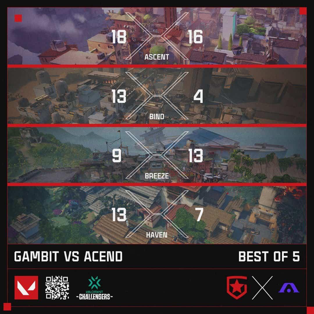 gambit acend